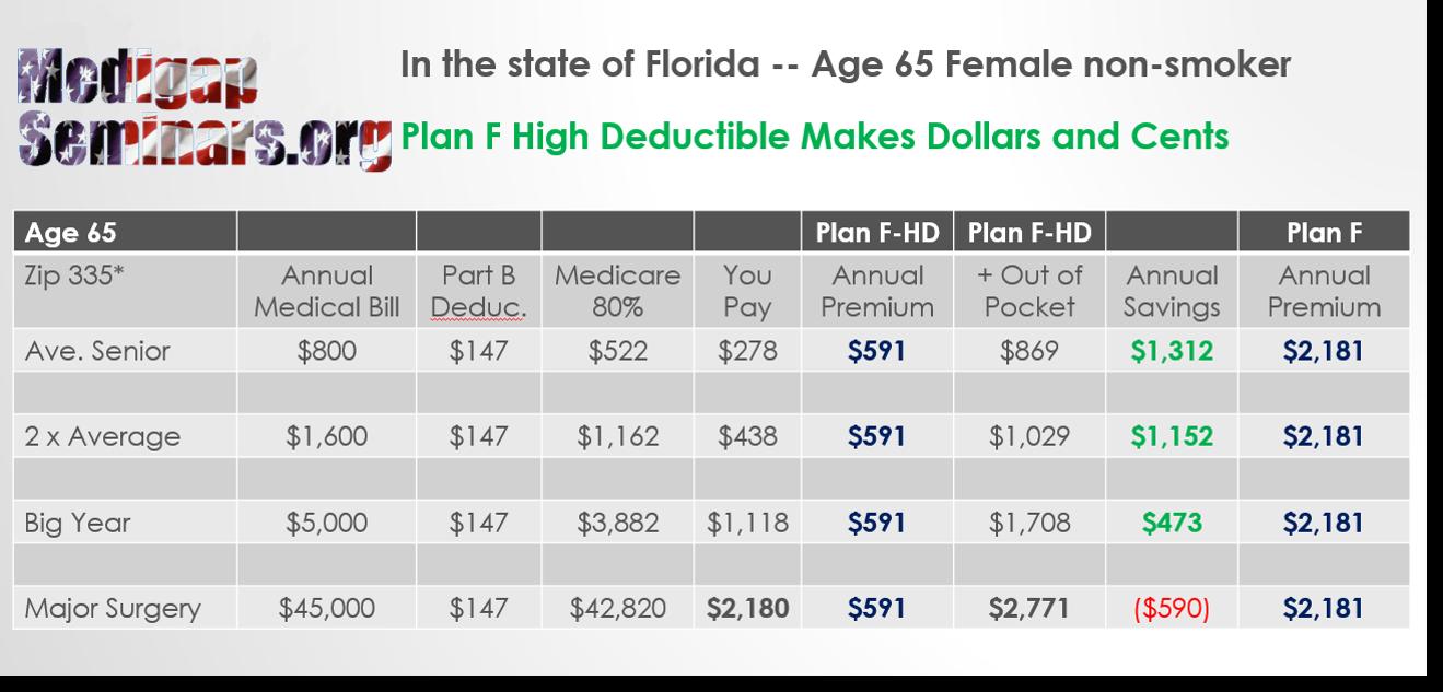 Medigap Plan F High Deductible Florida