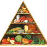 California lifestyle food pyramid