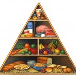 FDA food pyramid illustration