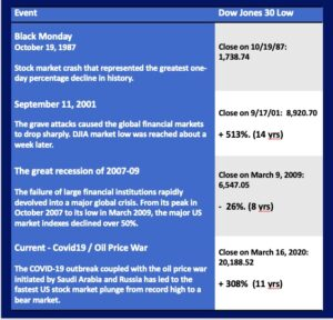 Events and the Dow changes following those events