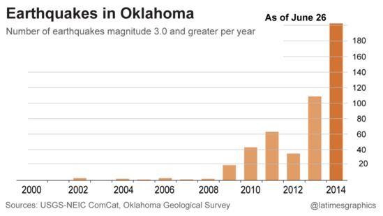 Oklahoma Earthquakes Graph