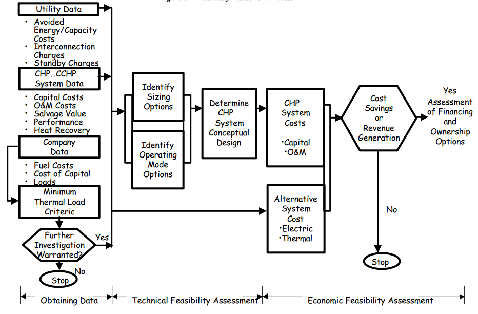 CHP Feasibility Assessment