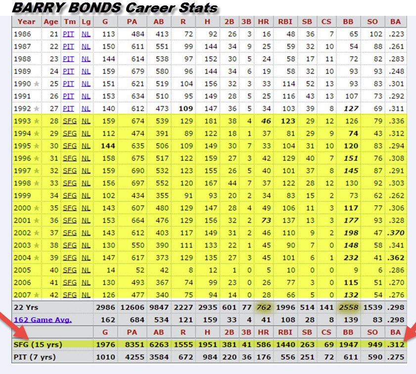Bonds Career Stats - San Francisco in YELLOW