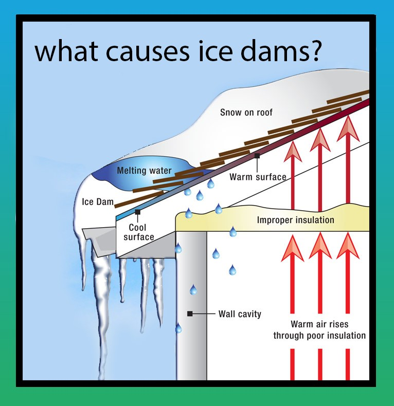 What causes ice dams with Northface Construction