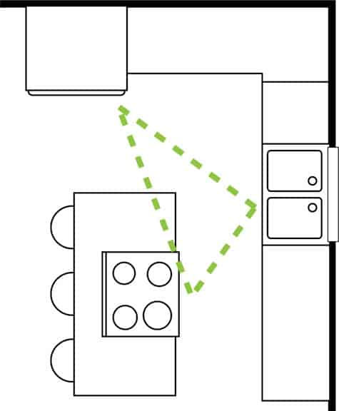 Triangle Kitchen Design: Cliqstudios-kitchen-work-triangle - McCabinet