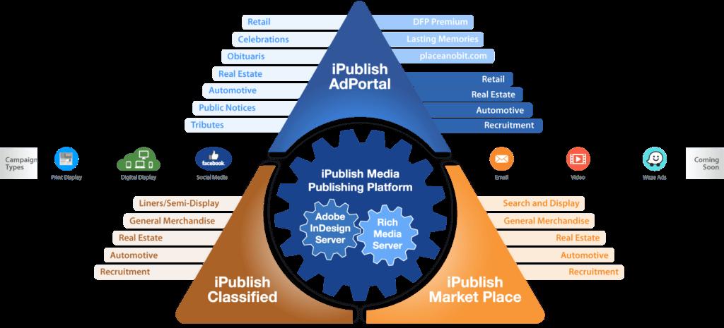 iPublish Media Product Suite