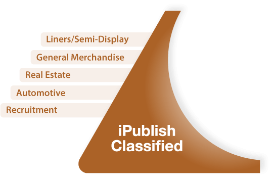 iPublish Classified graphic with unlimited liners/semi-display categories like: General Merchandise, Pets, Real Estate, Autos and Recruitment