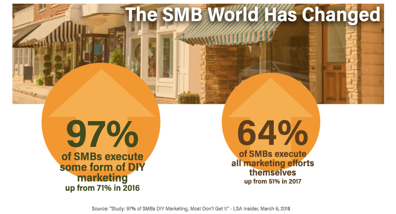 sales force smb marketing