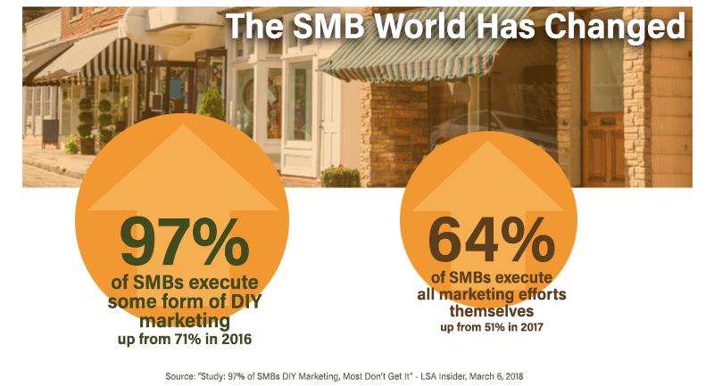 sales force smb marketing