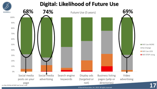 digital use in the future