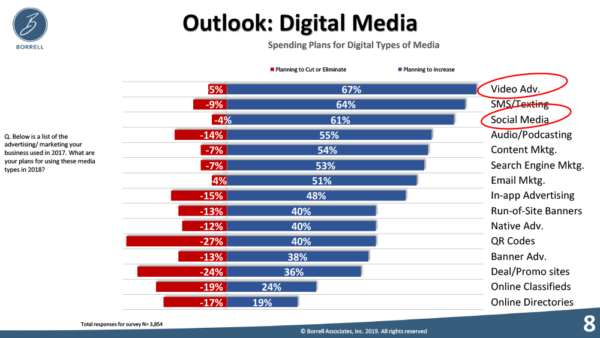 Video Outlook for Digital Media