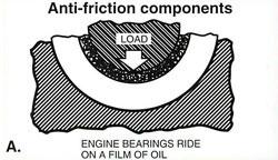 engine bearing oiling
