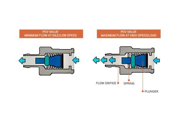 Pcv Valve - How Does It Work - Failure Signs