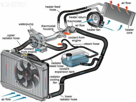Cooling Heating System - Fan - Sensors-Thermostat - Rad Cap - Coolant