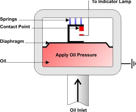 Engine Oil Pressure Troubleshooting Sensors