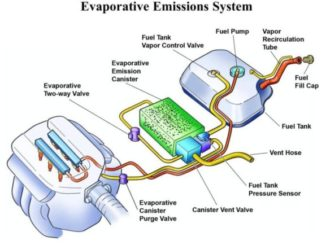 Evaporative Emission Control System (EVAP) - Function - Failure