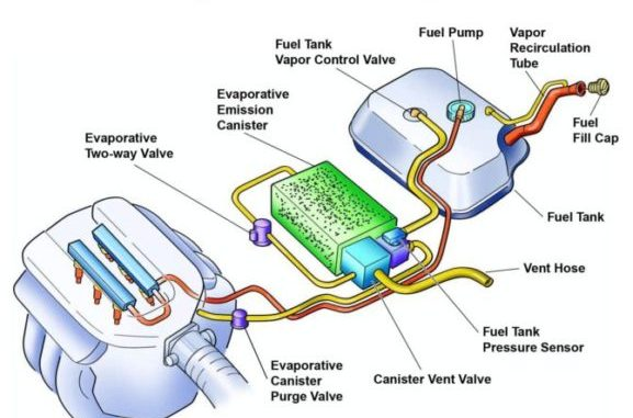 Auto Fuel and Emission Control Systems Technology