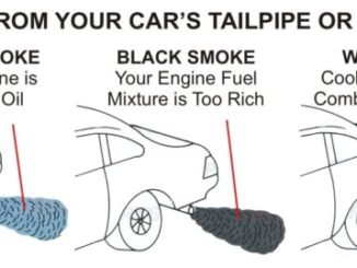 Exhaust Smoke Color From Tailpipe Illustration