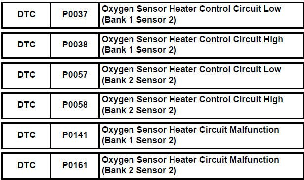 Oxygen Sensor - Are You Sure You Need To Replace It ?