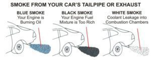 Engine Troubleshooting Tailpipe Smoke