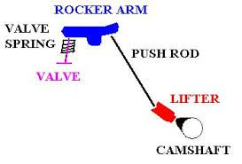Spongy Lifter Causing Valve Train Noise