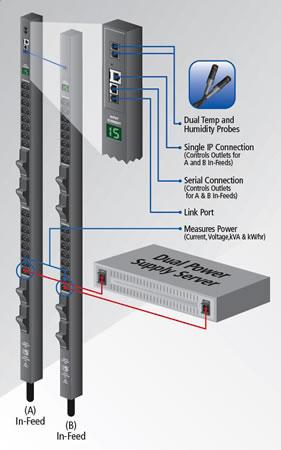 Server Technology Per Outlet Power PDU Application Diagram