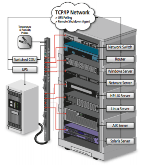 42u_servertech_sentry pdu_image 01