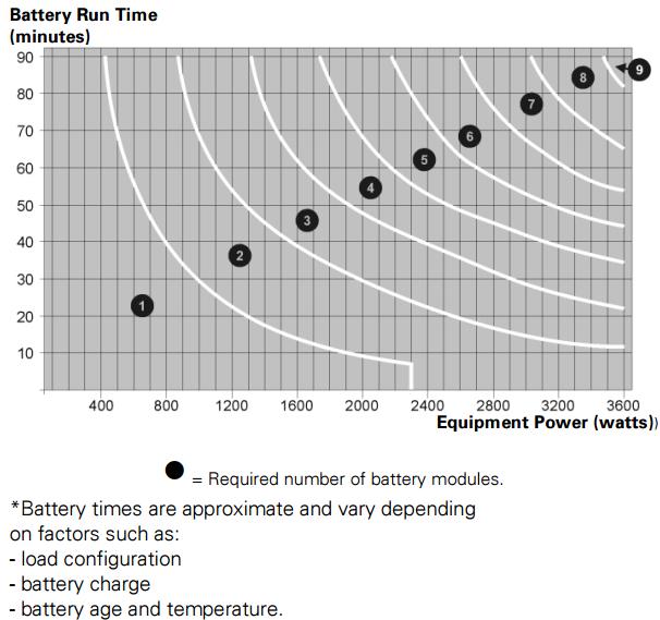 Eaton® 3G Enterprise Extended Battery Module (EBM) Chart