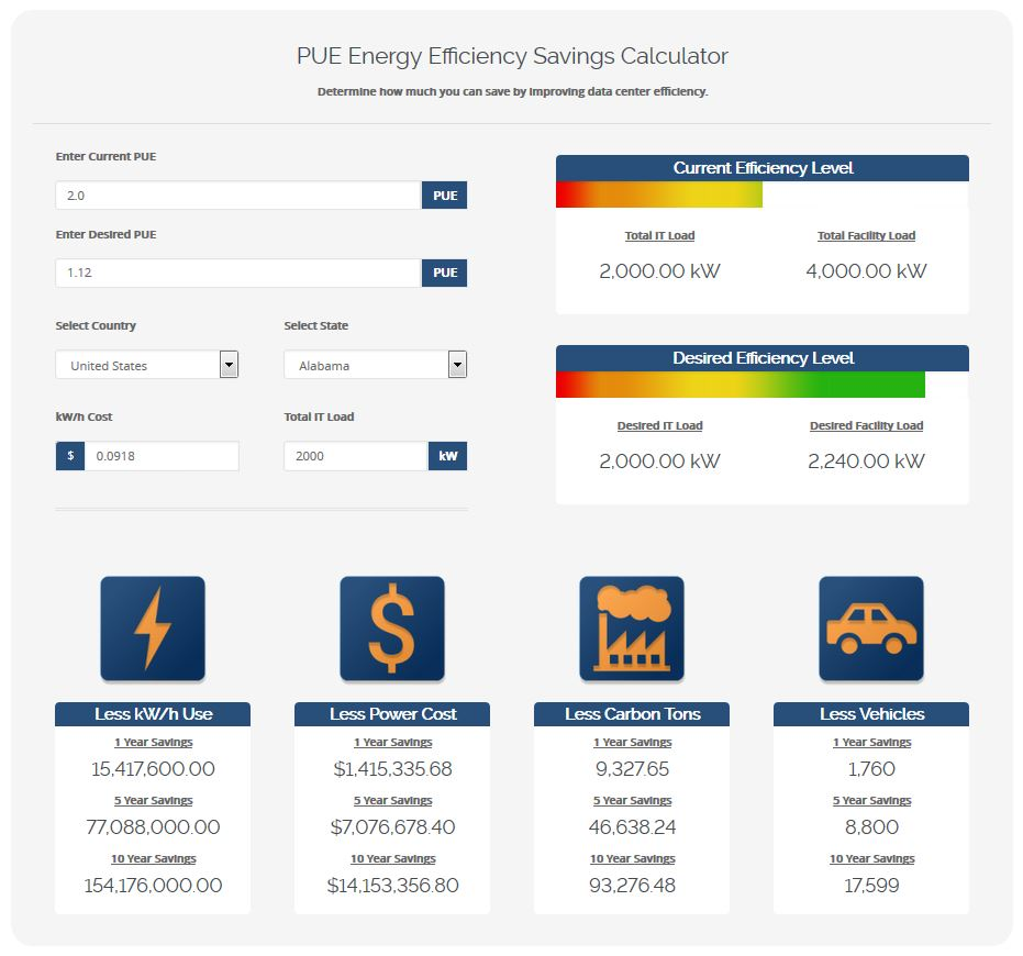 PUE Calculator - What is PUE & How to Calculate