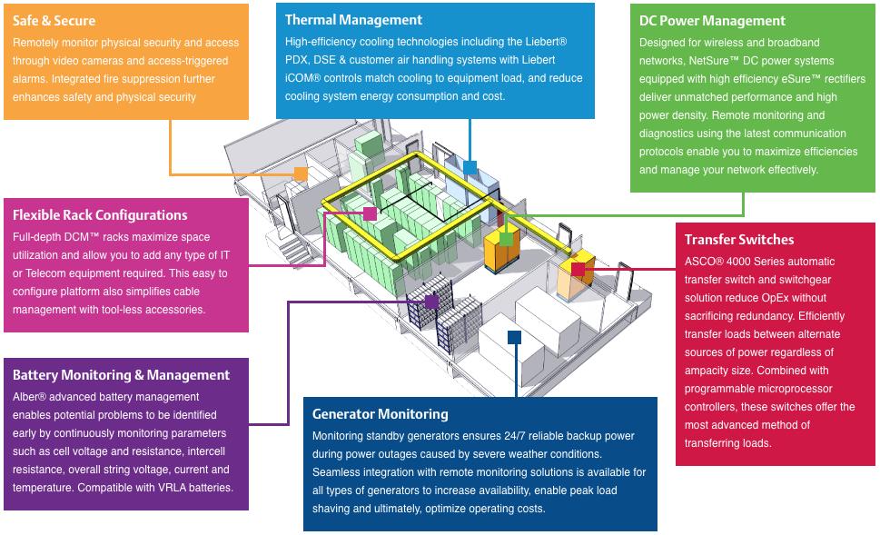 Liebert-smartmod dc power architecture