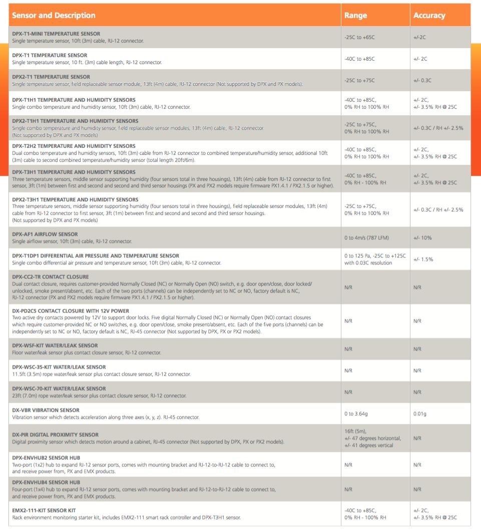 Raritan-Environment Sensors table