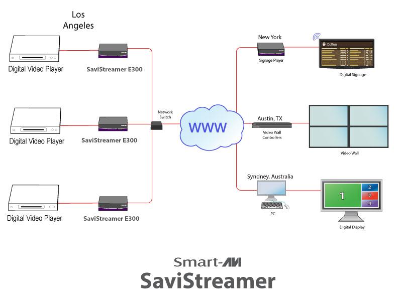 SmartAVI-SaviStreamer E300 Encoder