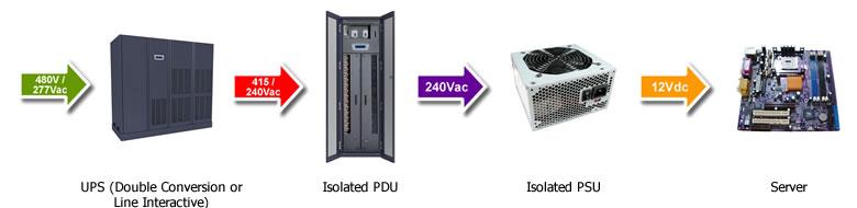 Data Center Power 415v-240v