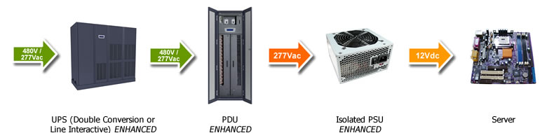 Data Center Power 480v-277v