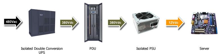 Data Center Power 480vac-380vdc