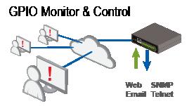 dataprobe-ipio-monitor-control
