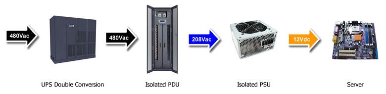 Efficient Data Center Power Configuration