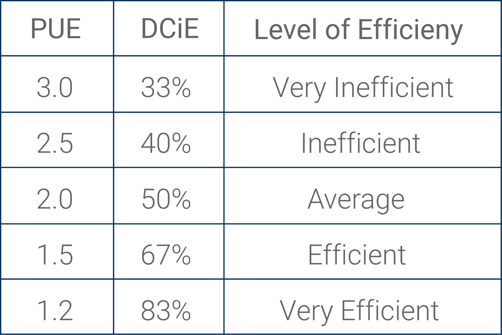 PUE Efficiency Diagram