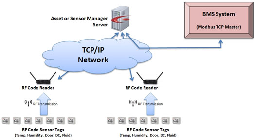 Data Center Monitoring - Monitoring for Server Rooms & Labs