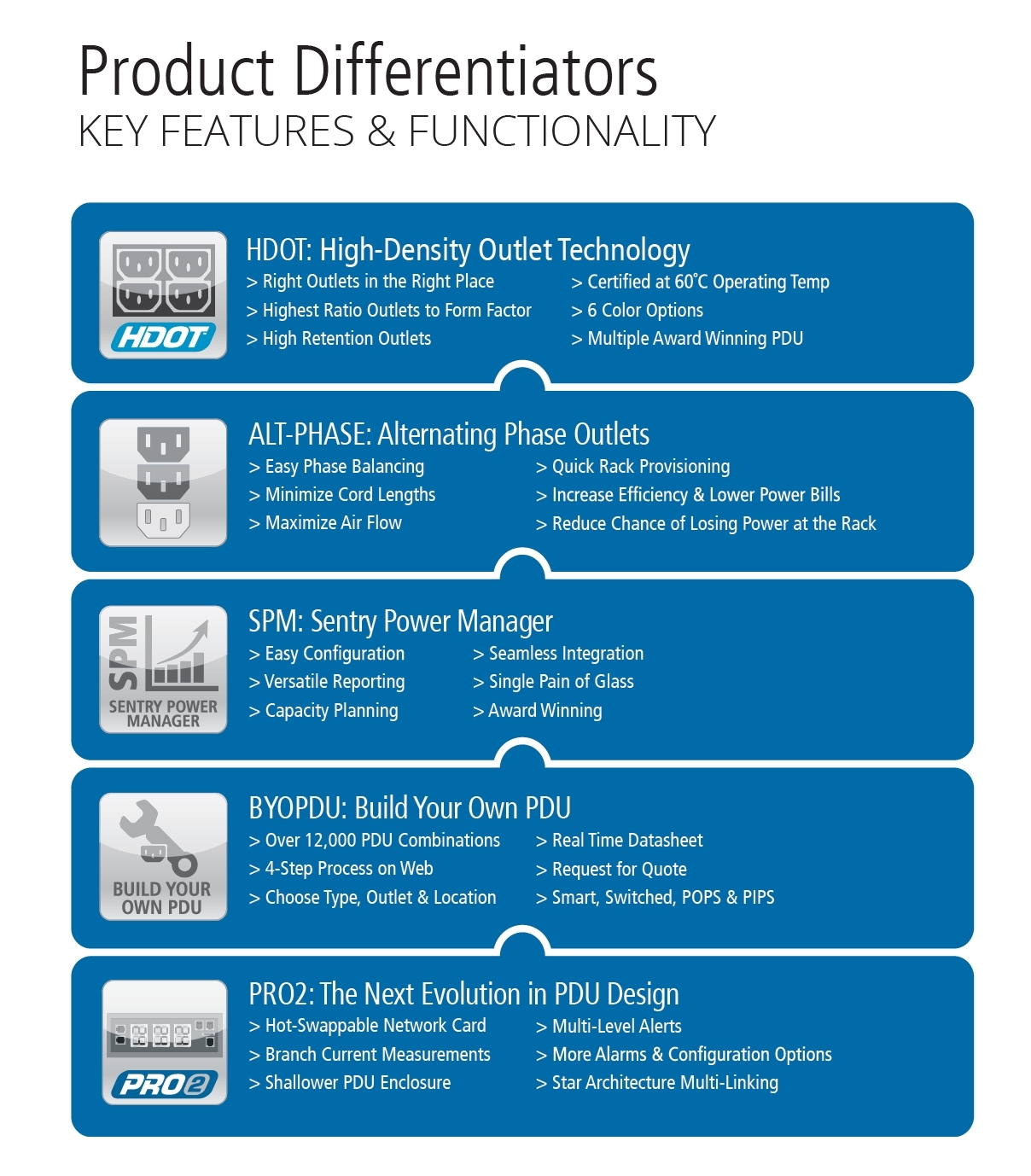 Server Tech Product Differentiators HDOT Alt Phase SPM BYO PDU Pro2