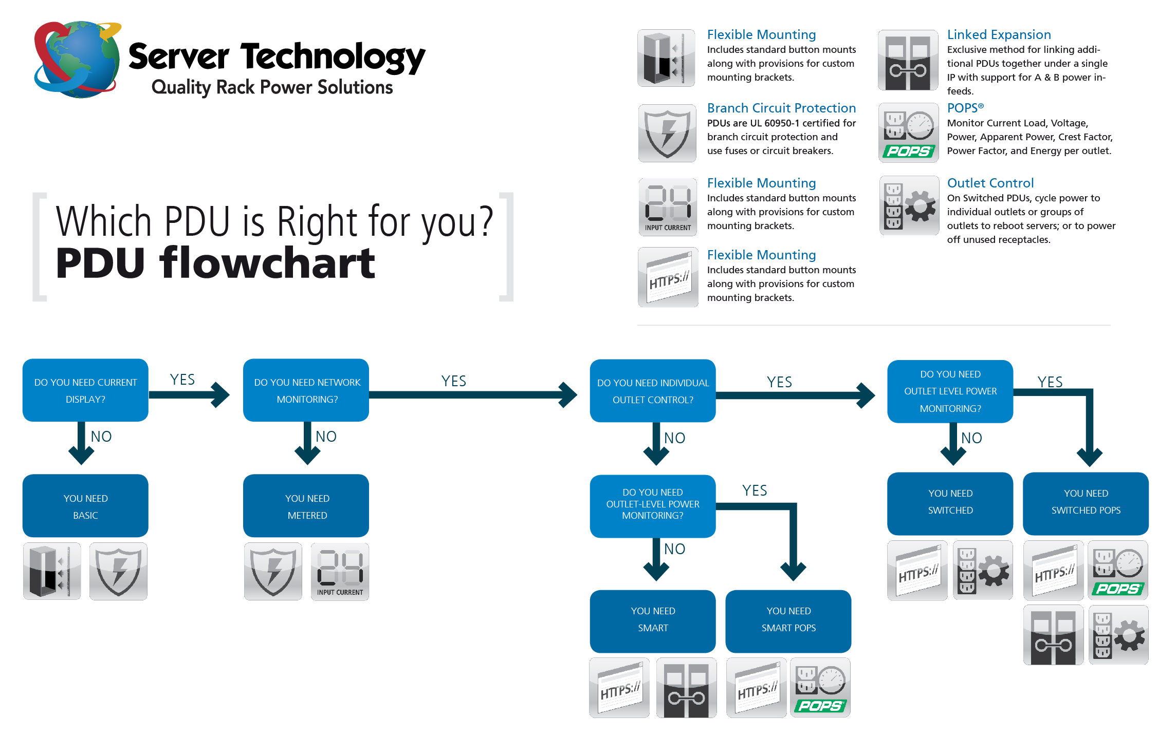 Server Tech PDU Selector Flow Chart