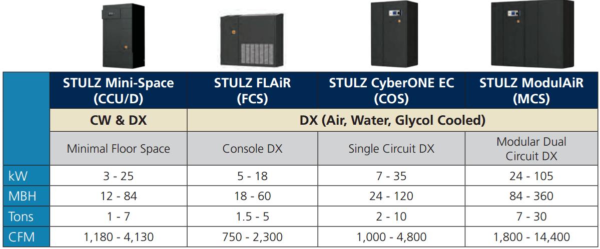 stulz-perimeter-comparison cw dx