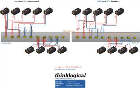 thinklogical -CWDM_Transplex application_18_Channel