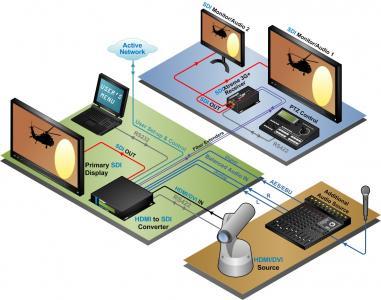 thinklogical -Isometric_HDMItoSDI Converter_application_Rev_A