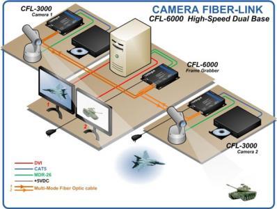 thinklogical camera-fiber-link-6000-application-diagram-large