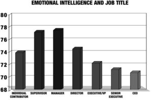 Emotional Intelligence and Job Title