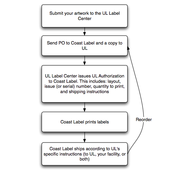UL Type L Labels diagram