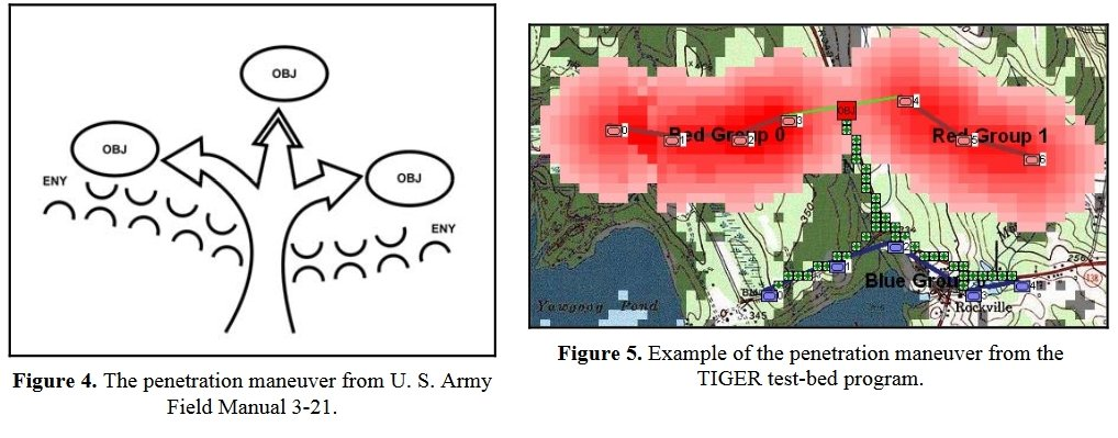 "The Penetration Maneuver is described in U.S. Army Field Manual 3-21 and as implemented by TIGER. Note how TIGER calculates the weakest point of REDFOR's line. From, ""Implementing the Five Canonical Offensive Maneuvers in a CGF Environment."" by Sidran, D. E. and"