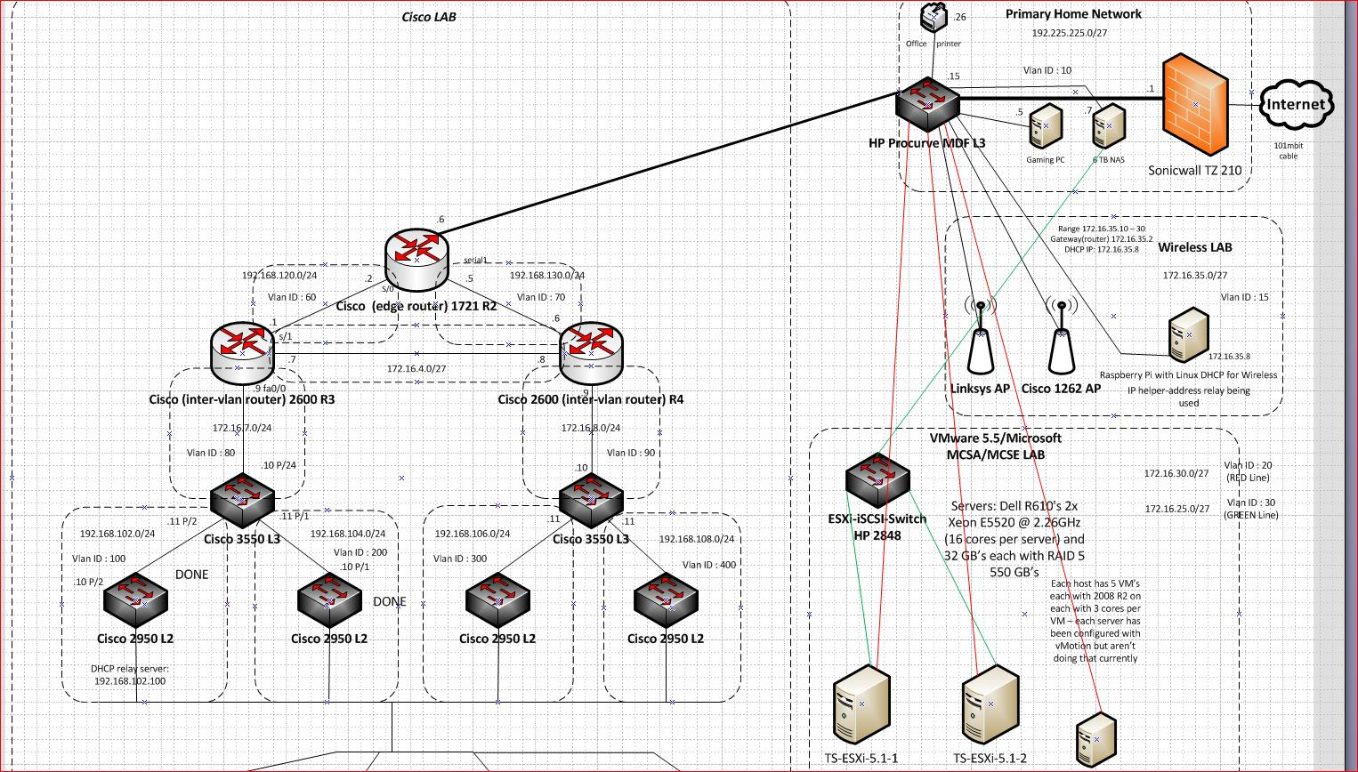 home lab visio shot