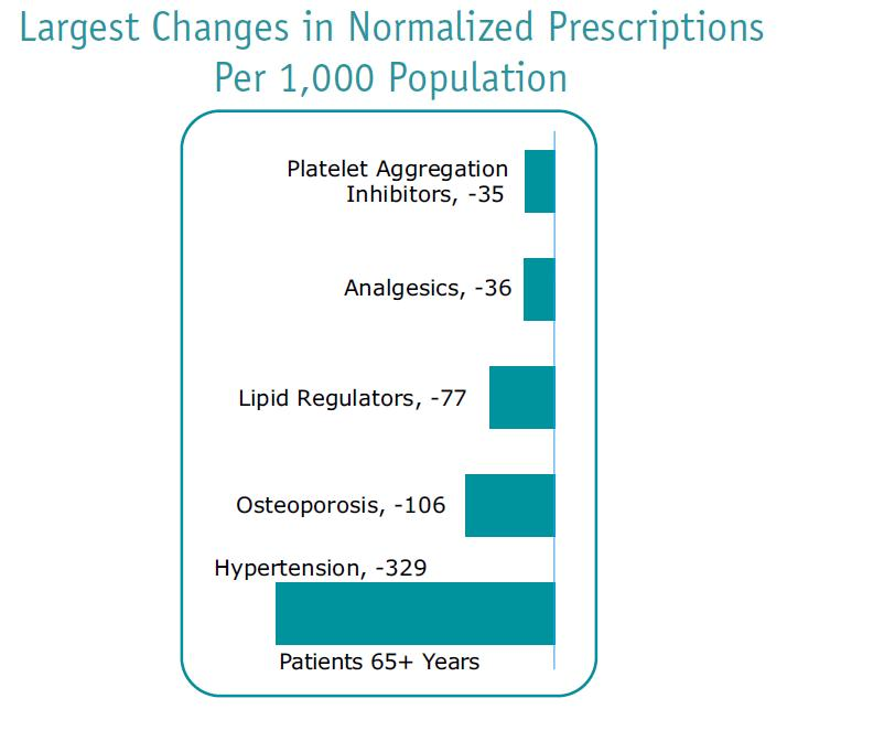 Greatest Prescription Decline for Adults 65 +